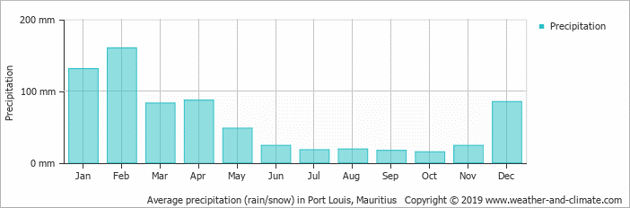 Average rainfall in port louis